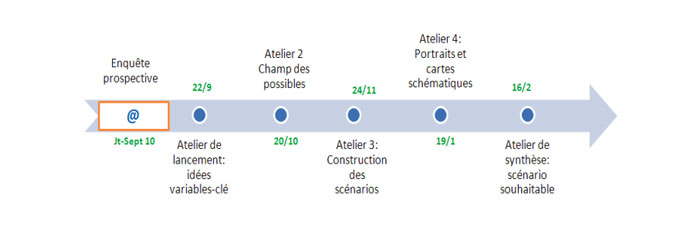 Ateliers Propective 21