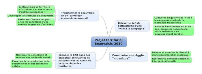 Axes et orientations Propective 21